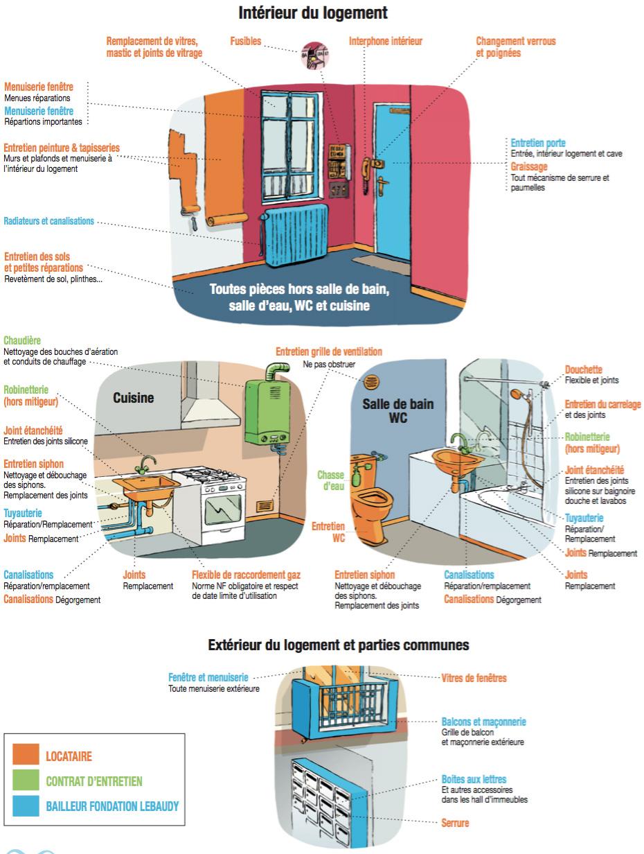Entretien de votre logement qui fait quoi fondation de madame jules lebaudy - Droit et devoir du locataire ...